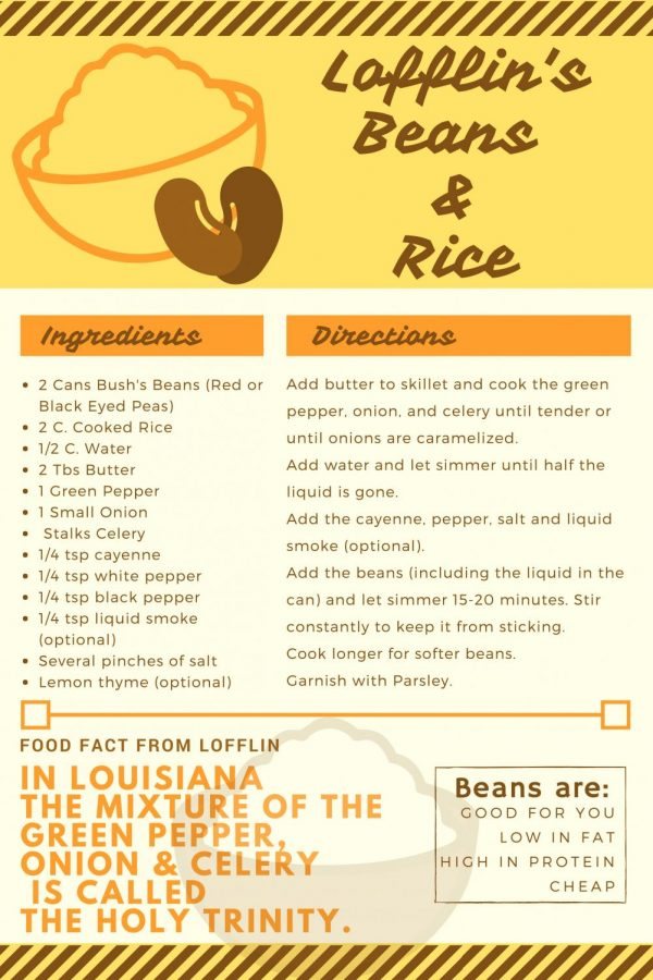 Recipe for Lofflin's beans and Rice